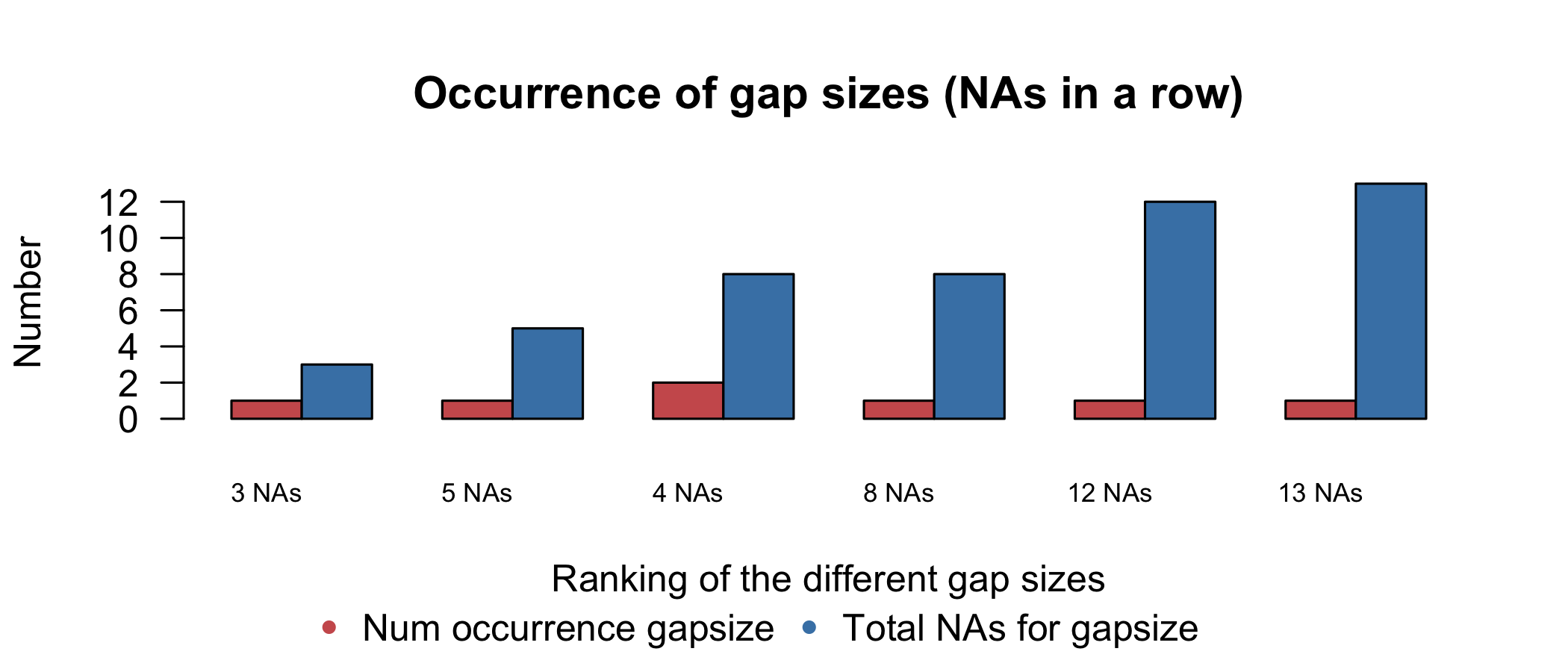The occurrence plot show the summaries of distinct gap sizes, provided by the imputeTS package. The left-hand bar gives the number of occurrences for each gap size, with the corresponding tallies of NA on the right-hand side.