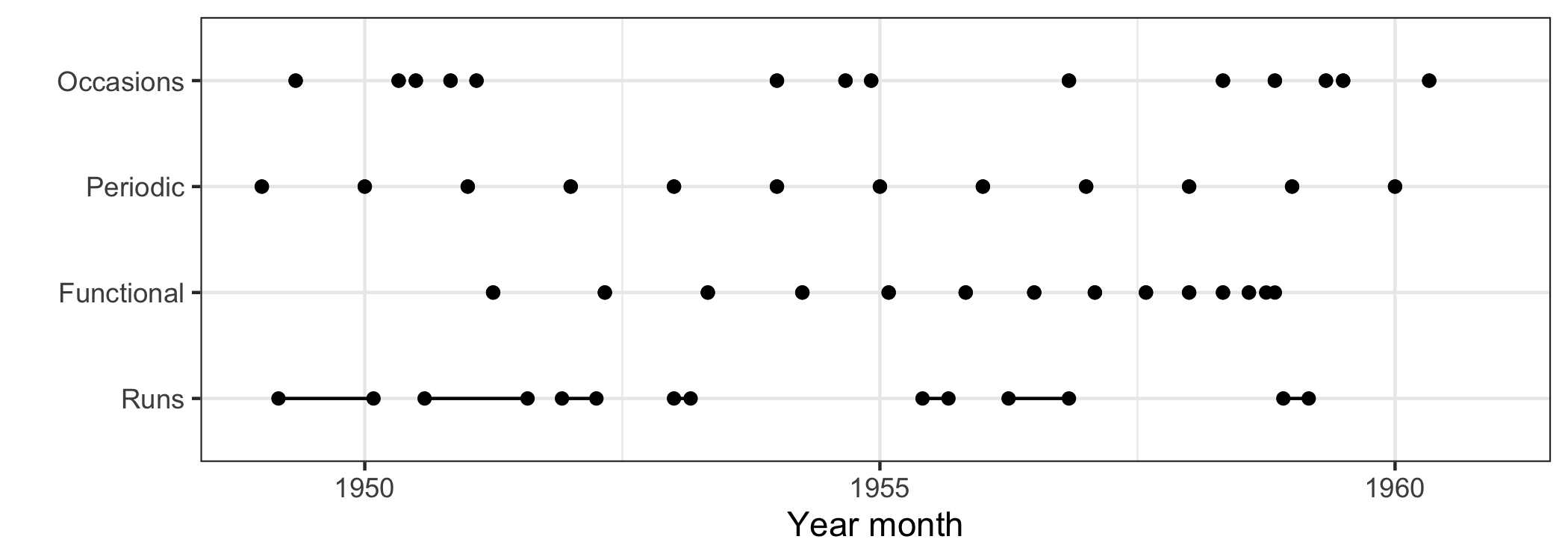 The range plot gives an exclusive focus on missing data over time, a graphical realization of the RLE <NA>. The dot indicates a single missing point, and a line range suggests the missings at runs. It is easier to compare and contrast the locations and run lengths of missings across series.