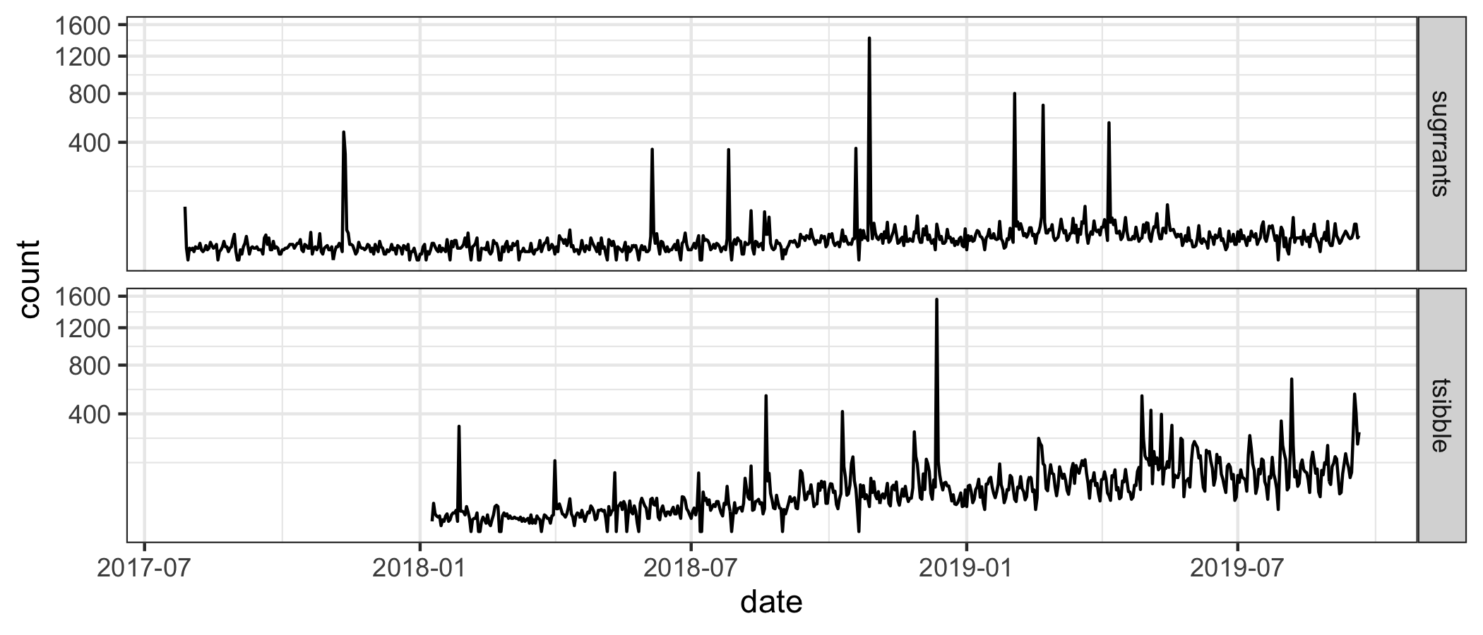 Impact of these works (sugrrants and tsibble) as measured by daily downloads (on square root scale) from the RStudio mirror since they landed on CRAN. The tsibble package has an increasing trend, suggesting the steady adoption of the new data structure.